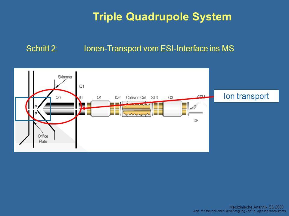 Ion transport Schritt 2:Ionen-Transport vom ESI-Interface ins MS Triple Quadrupole System Medizinische Analytik SS 2009 Abb. mit freundlicher Genehmig