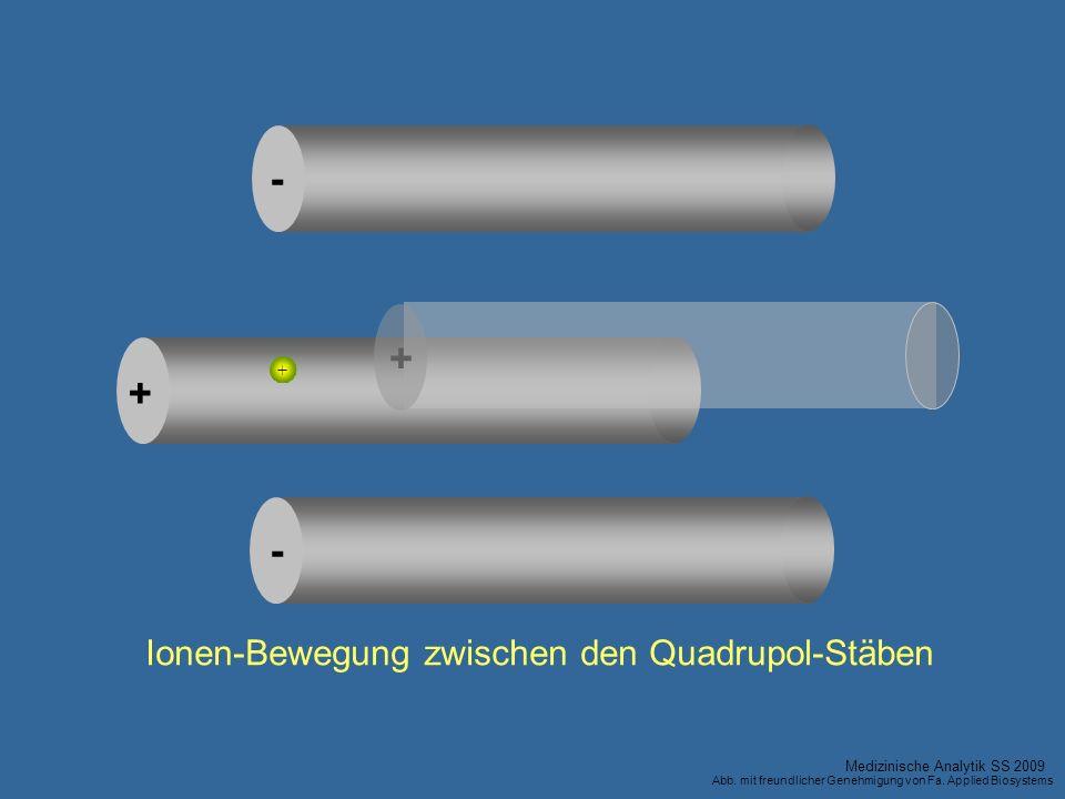 + + + - - Ionen-Bewegung zwischen den Quadrupol-Stäben Medizinische Analytik SS 2009 Abb. mit freundlicher Genehmigung von Fa. Applied Biosystems