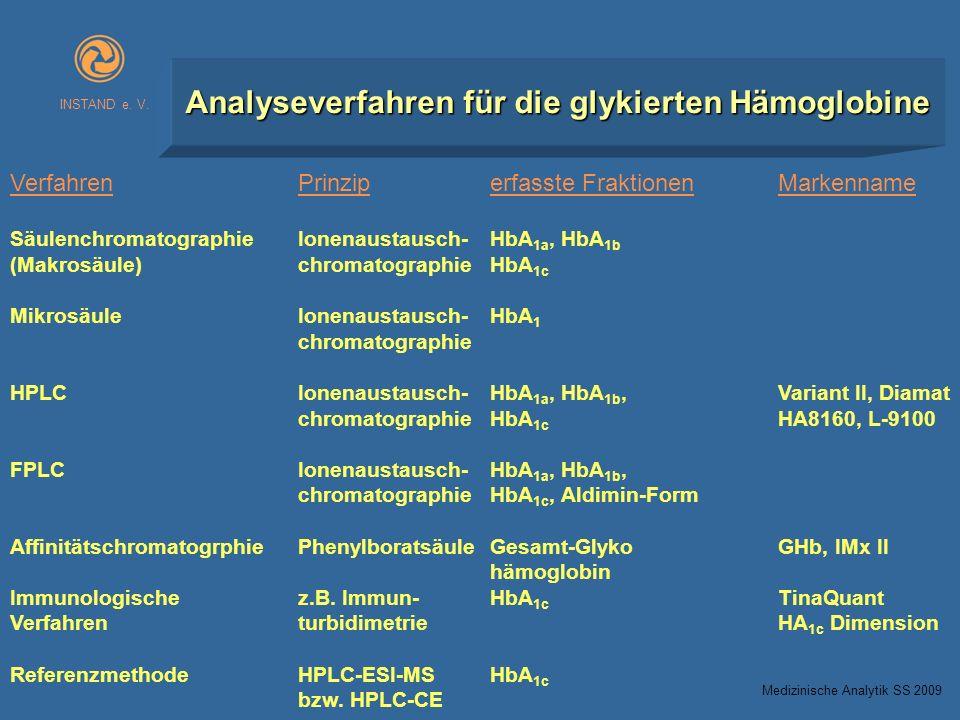 INSTAND e. V. Analyseverfahren für die glykierten Hämoglobine VerfahrenPrinziperfasste FraktionenMarkenname SäulenchromatographieIonenaustausch-HbA 1a