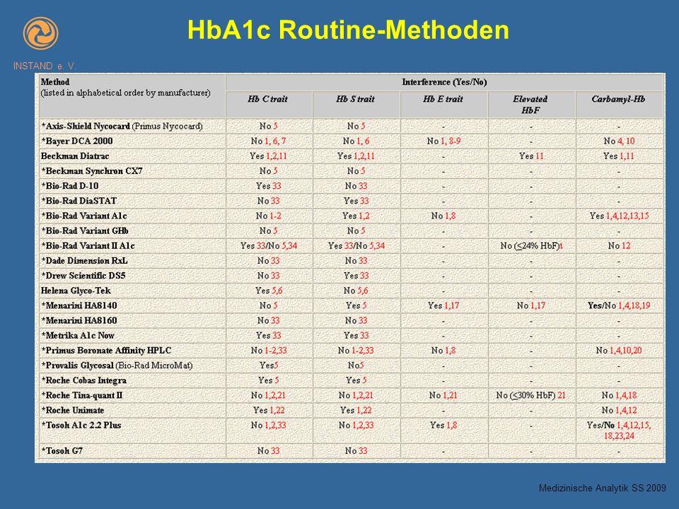 HbA1c Routine-Methoden INSTAND e. V. Medizinische Analytik SS 2009