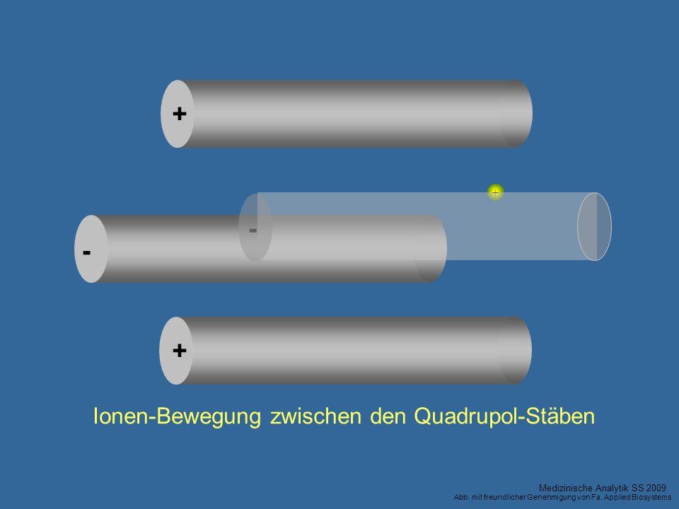 + - - + + Ionen-Bewegung zwischen den Quadrupol-Stäben Medizinische Analytik SS 2009 Abb. mit freundlicher Genehmigung von Fa. Applied Biosystems