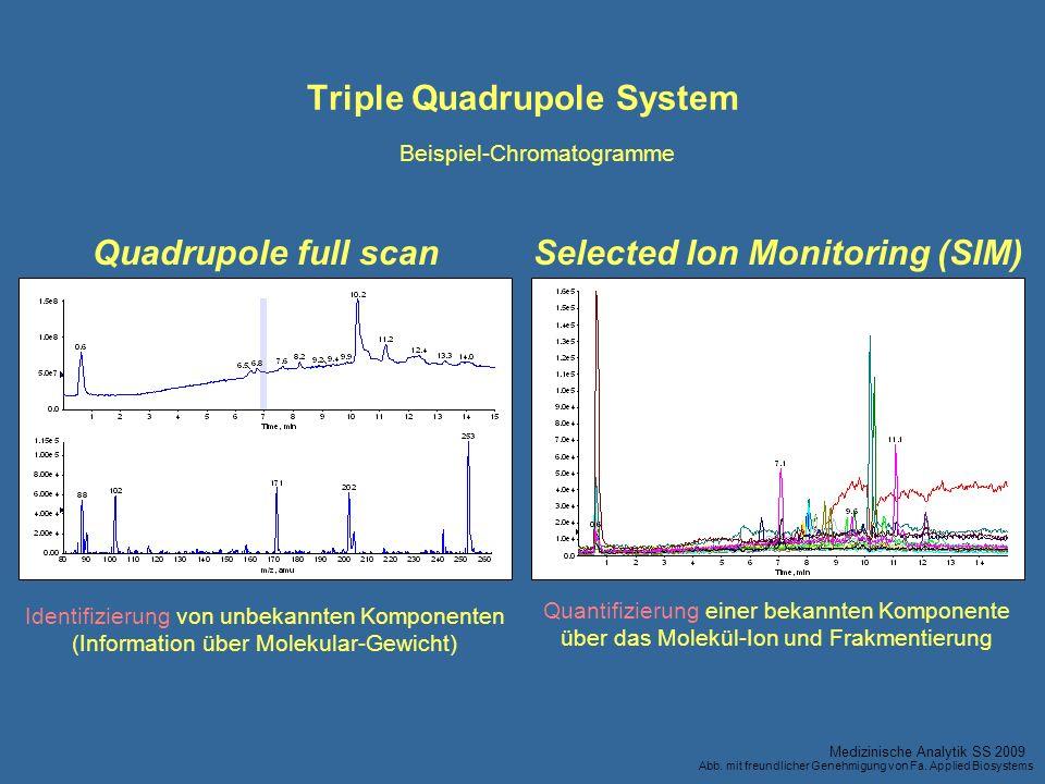 Triple Quadrupole System Selected Ion Monitoring (SIM) Quantifizierung einer bekannten Komponente über das Molekül-Ion und Frakmentierung Identifizier
