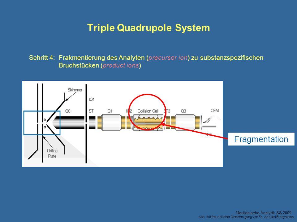 Fragmentation Triple Quadrupole System Schritt 4:Frakmentierung des Analyten (precursor ion) zu substanzspezifischen Bruchstücken (product ions) Mediz