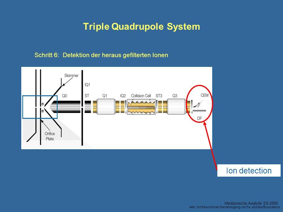 Ion detection Triple Quadrupole System Schritt 6:Detektion der heraus gefilterten Ionen Medizinische Analytik SS 2009 Abb. mit freundlicher Genehmigun