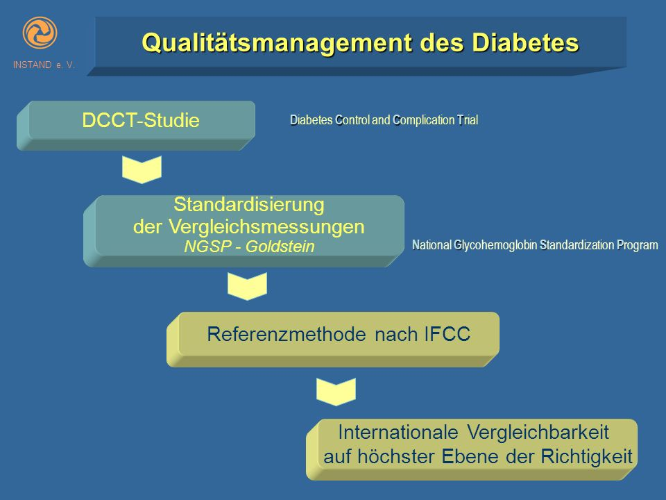 INSTAND e. V. Qualitätsmanagement des Diabetes Referenzmethode nach IFCC DCCT-Studie DCCT D iabetes C ontrol and C omplication T rial Standardisierung