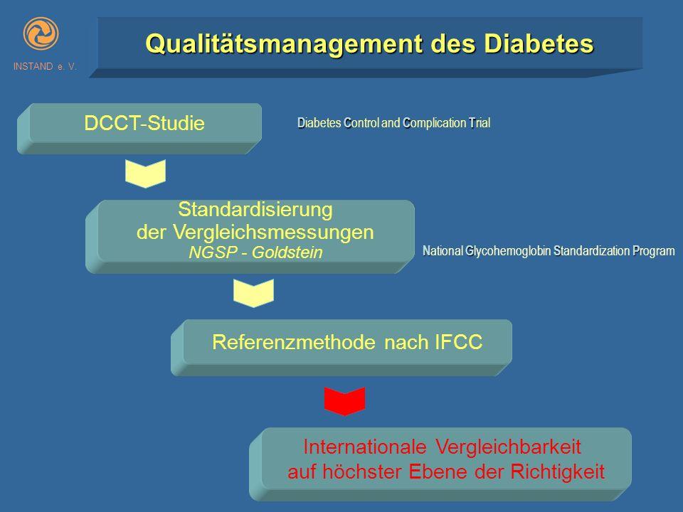 INSTAND e. V. Qualitätsmanagement des Diabetes Referenzmethode nach IFCC Internationale Vergleichbarkeit auf höchster Ebene der Richtigkeit DCCT-Studi