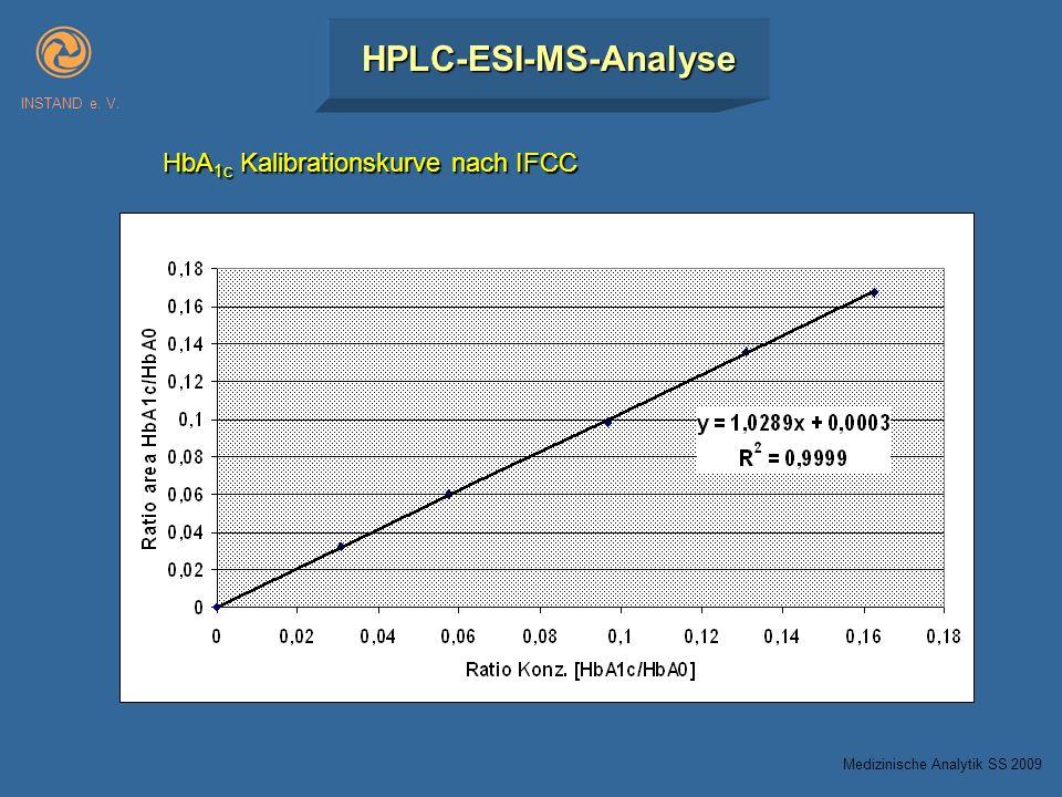 HPLC-ESI-MS-Analyse INSTAND e. V. HbA 1c Kalibrationskurve nach IFCC Medizinische Analytik SS 2009