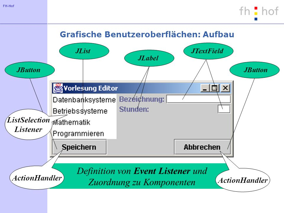 FH-Hof Grafische Benutzeroberflächen - Größe von Komponenten Beeinflussung der Größe von Komponenten mit den folgenden Methoden: setPreferredSize(Dimension d) setMinimumSize(Dimension d) setMaximumSize(Dimension d) Nicht alle Layouts berücksichtigen diese Angaben vollständig: vollständige Berücksichtigung durch das BoxLayout teilweise Berücksichtigung durch das BorderLayout keine Berücksichtigung durch das GridLayout