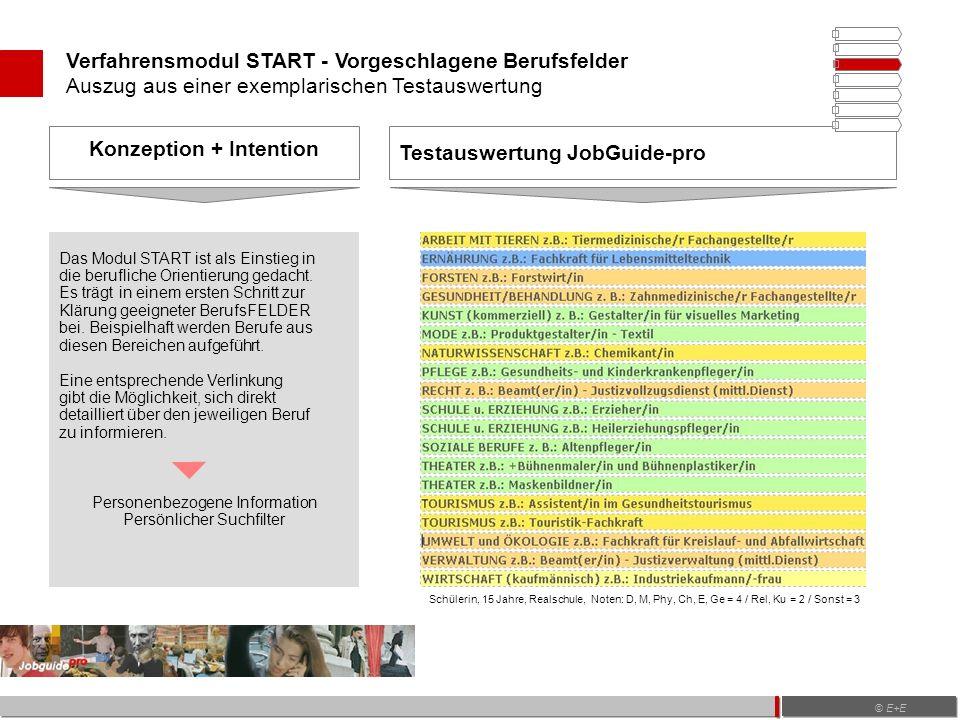 Verfahrensmodul START - Vorgeschlagene Berufsfelder Auszug aus einer exemplarischen Testauswertung Testauswertung JobGuide-pro Konzeption + Intention Das Modul START ist als Einstieg in die berufliche Orientierung gedacht.
