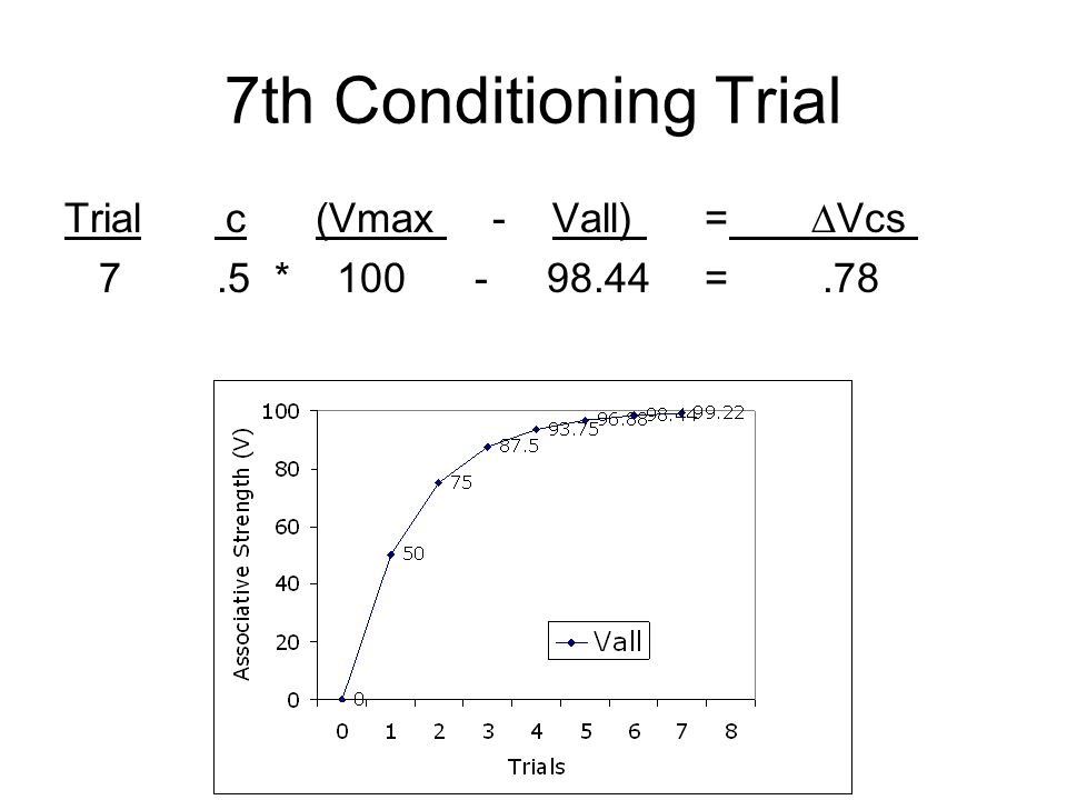 7th Conditioning Trial Trial c (Vmax - Vall) =Vcs 7.5 * 100 - 98.44=.78