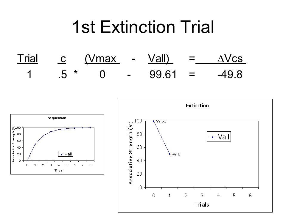 1st Extinction Trial Trial c (Vmax - Vall) =Vcs 1.5 * 0 - 99.61=-49.8
