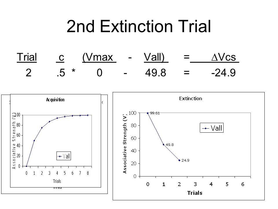 2nd Extinction Trial Trial c (Vmax - Vall) =Vcs 2.5 * 0 - 49.8=-24.9