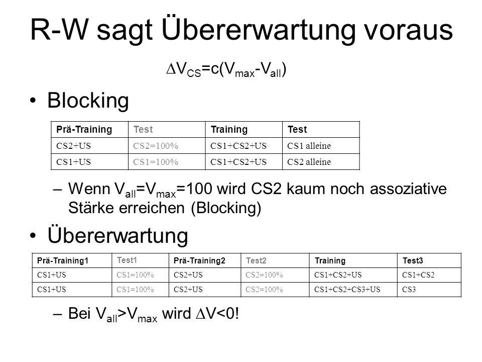 R-W sagt Übererwartung voraus Blocking –Wenn V all =V max =100 wird CS2 kaum noch assoziative Stärke erreichen (Blocking) Übererwartung –Bei V all >V