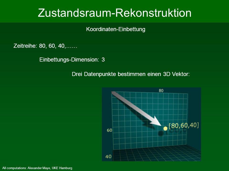 Zustandsraum-Rekonstruktion Koordinaten-Einbettung Zeitreihe: 80, 60, 40,…… Einbettungs-Dimension: 3 Drei Datenpunkte bestimmen einen 3D Vektor: All c