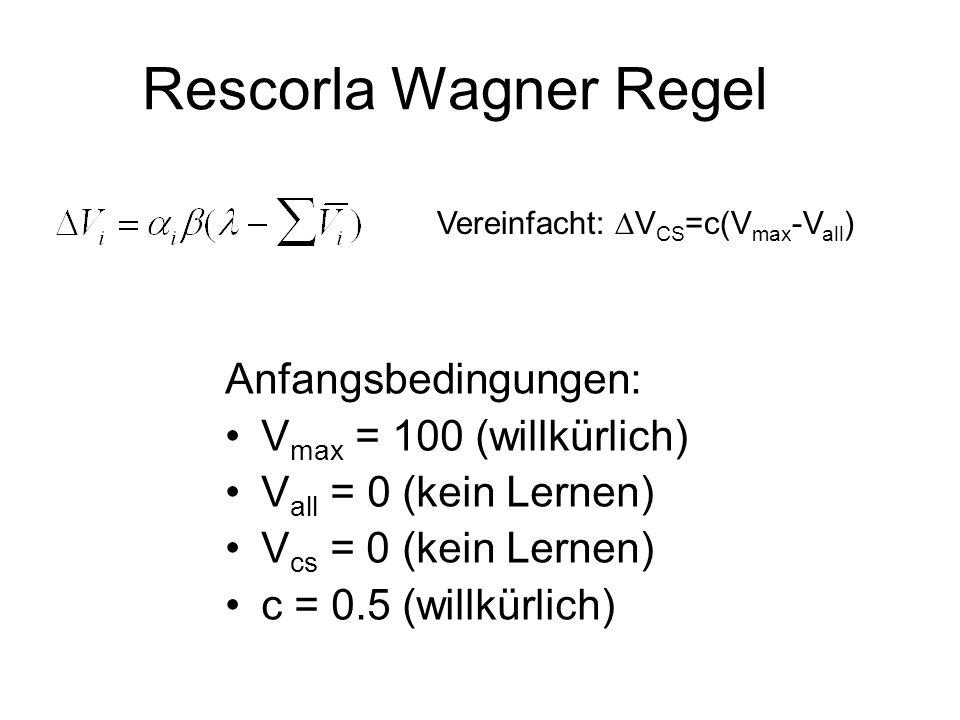 Rescorla Wagner Regel Anfangsbedingungen: V max = 100 (willkürlich) V all = 0 (kein Lernen) V cs = 0 (kein Lernen) c = 0.5 (willkürlich) Vereinfacht: