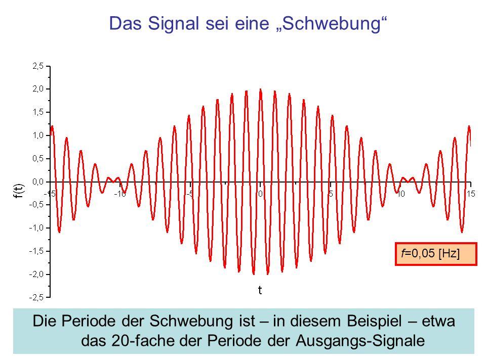 Das Signal sei eine Schwebung Die Periode der Schwebung ist – in diesem Beispiel – etwa das 20-fache der Periode der Ausgangs-Signale f=0,05 [Hz]