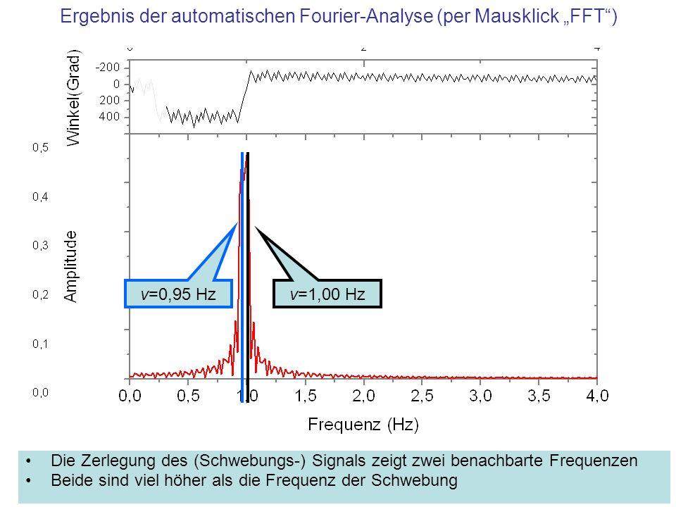 Ergebnis der automatischen Fourier-Analyse (per Mausklick FFT) Die Zerlegung des (Schwebungs-) Signals zeigt zwei benachbarte Frequenzen Beide sind vi