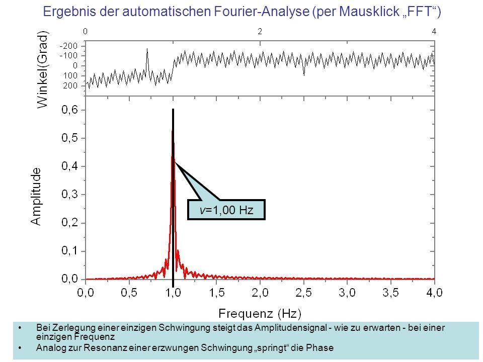 Ergebnis der automatischen Fourier-Analyse (per Mausklick FFT) Bei Zerlegung einer einzigen Schwingung steigt das Amplitudensignal - wie zu erwarten -