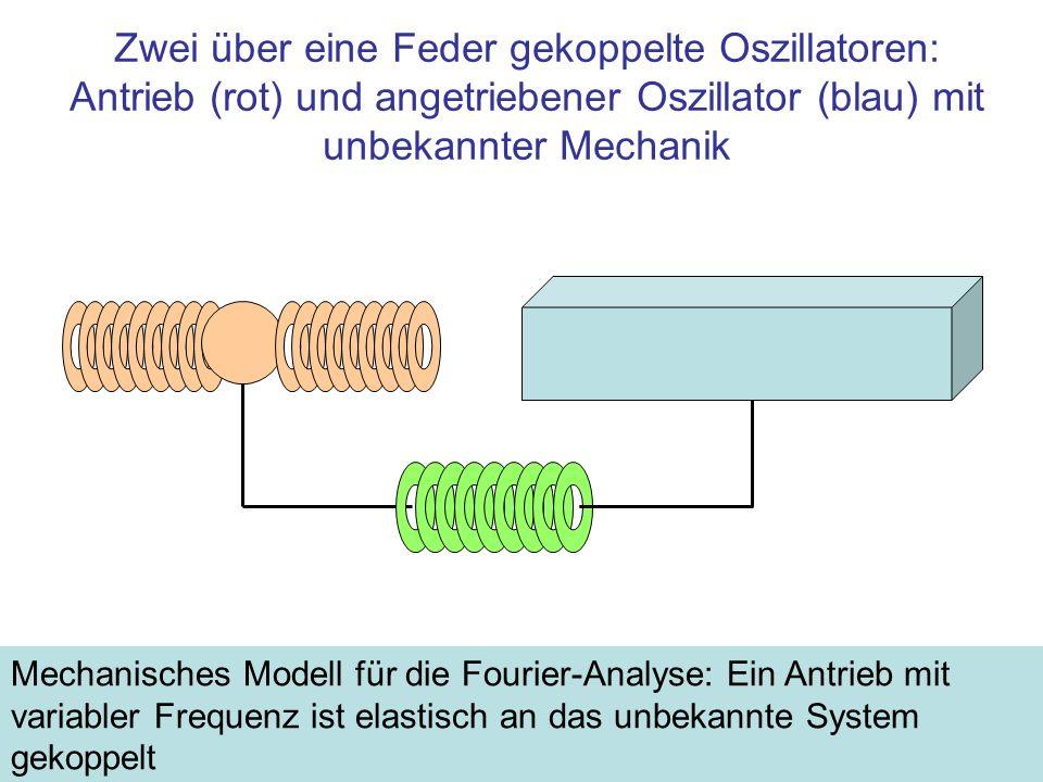 Zwei über eine Feder gekoppelte Oszillatoren: Antrieb (rot) und angetriebener Oszillator (blau) mit unbekannter Mechanik Mechanisches Modell für die F