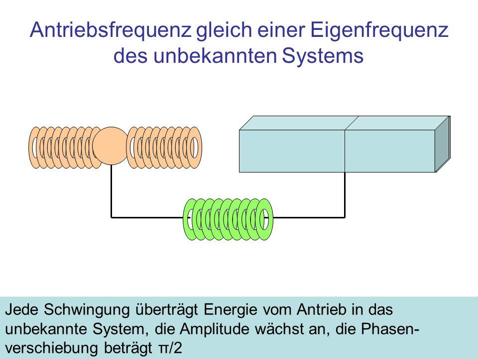 Antriebsfrequenz gleich einer Eigenfrequenz des unbekannten Systems Jede Schwingung überträgt Energie vom Antrieb in das unbekannte System, die Amplit