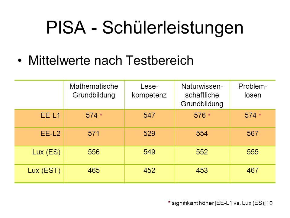 10 PISA - Schülerleistungen Mittelwerte nach Testbereich Mathematische Grundbildung Lese- kompetenz Naturwissen- schaftliche Grundbildung Problem- lösen EE-L1574 * 547576 * 574 * EE-L2571529554567 Lux (ES)556549552555 Lux (EST)465452453467 * signifikant höher [EE-L1 vs.