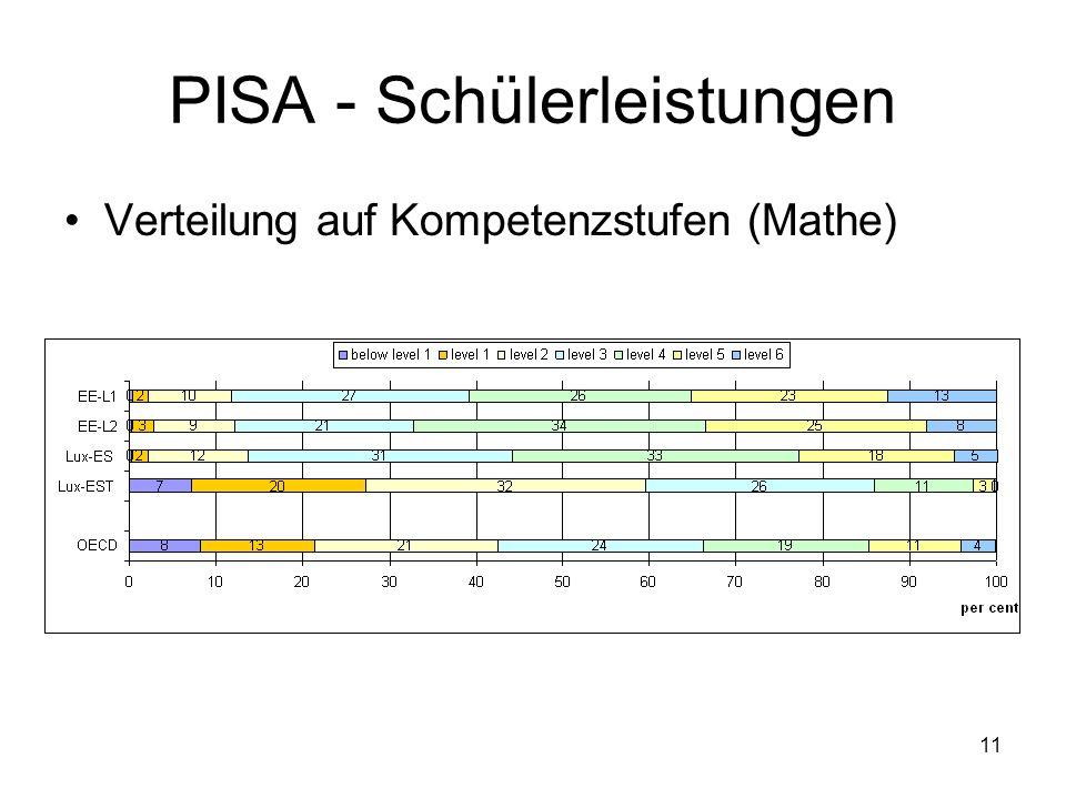 11 PISA - Schülerleistungen Verteilung auf Kompetenzstufen (Mathe)