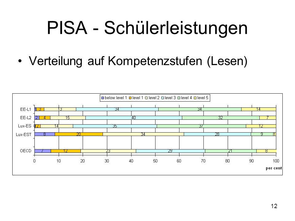 12 PISA - Schülerleistungen Verteilung auf Kompetenzstufen (Lesen)