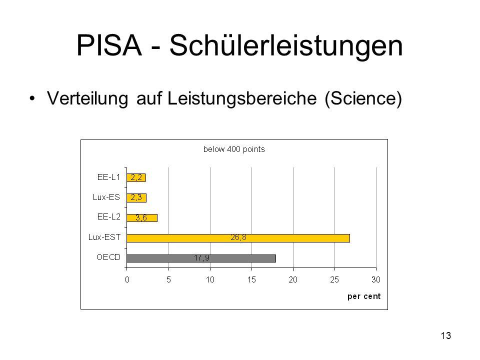 13 PISA - Schülerleistungen Verteilung auf Leistungsbereiche (Science)