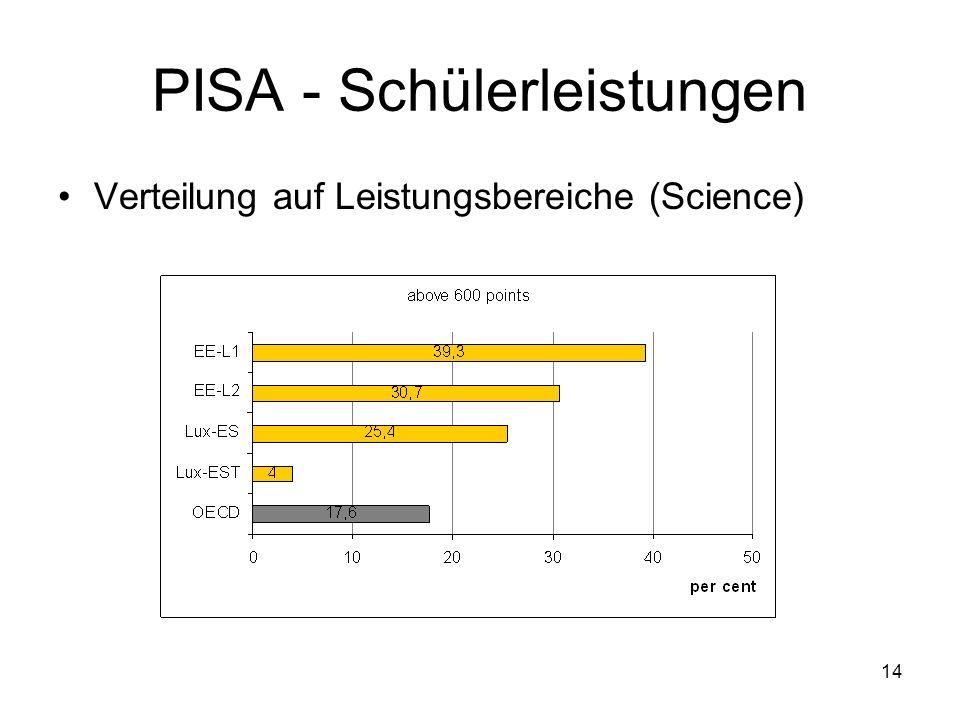 14 PISA - Schülerleistungen Verteilung auf Leistungsbereiche (Science)