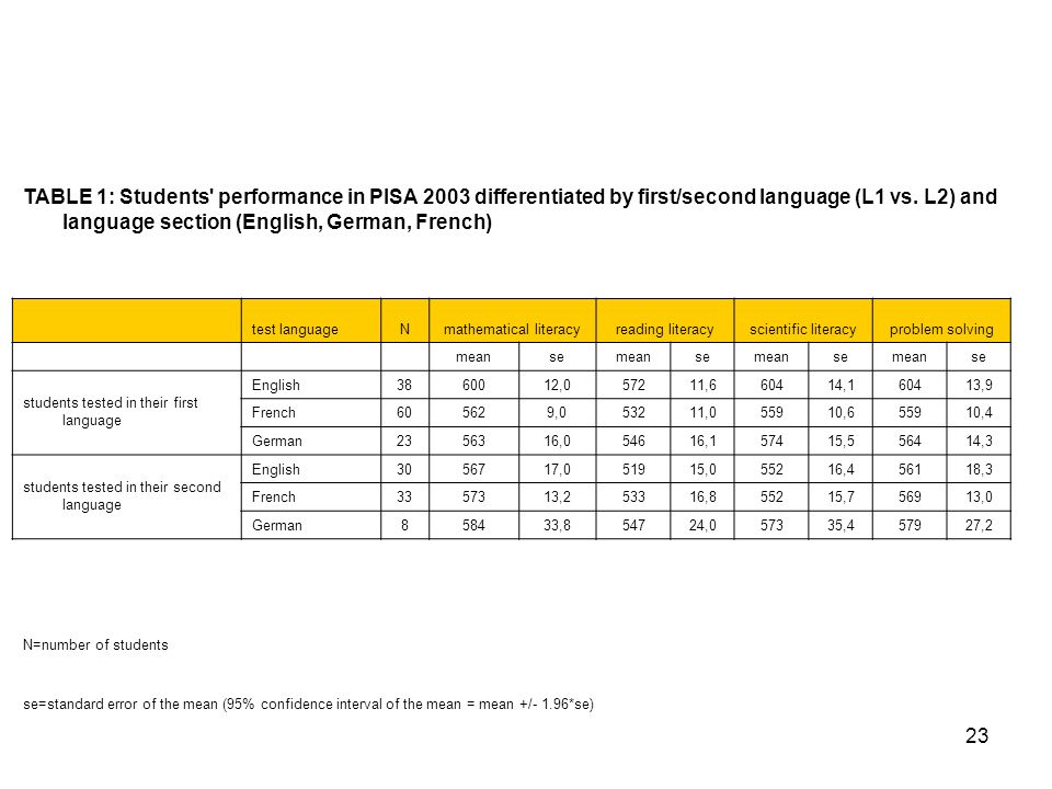 23 TABLE 1: Students' performance in PISA 2003 differentiated by first/second language (L1 vs. L2) and language section (English, German, French) test