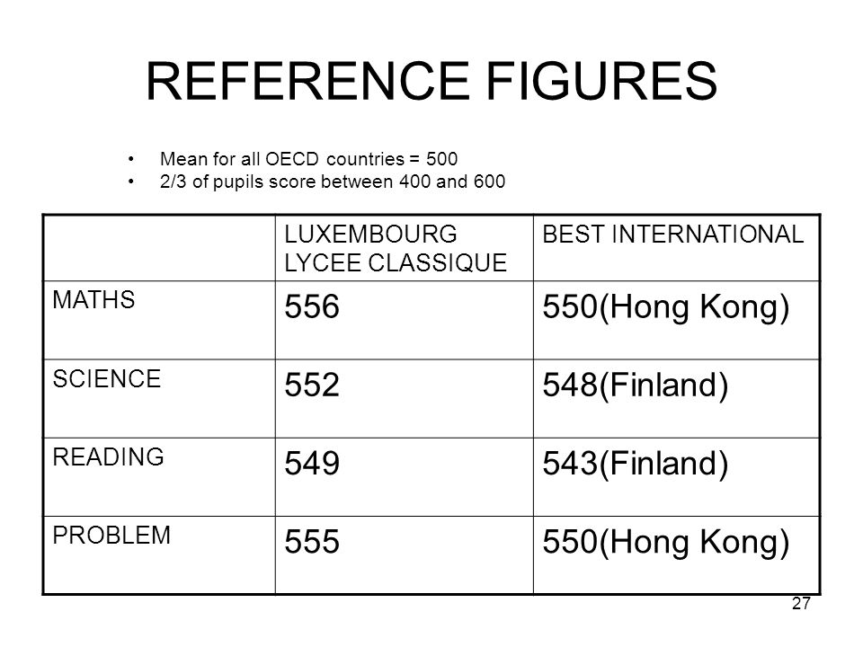 27 REFERENCE FIGURES Mean for all OECD countries = 500 2/3 of pupils score between 400 and 600 LUXEMBOURG LYCEE CLASSIQUE BEST INTERNATIONAL MATHS 556550(Hong Kong) SCIENCE 552548(Finland) READING 549543(Finland) PROBLEM 555550(Hong Kong)