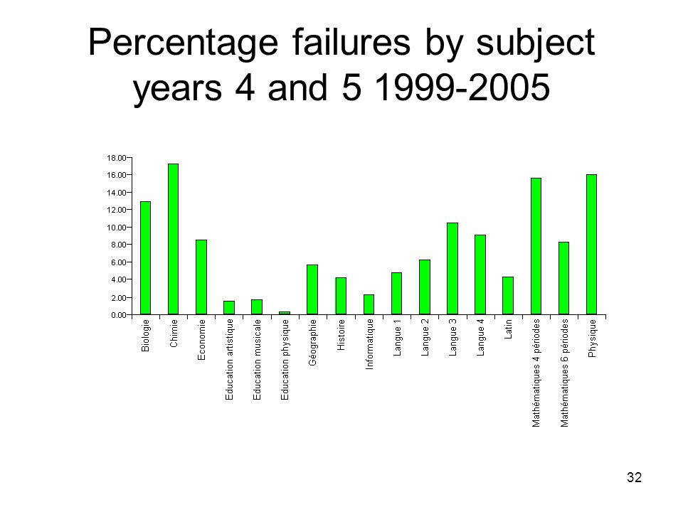 32 Percentage failures by subject years 4 and 5 1999-2005