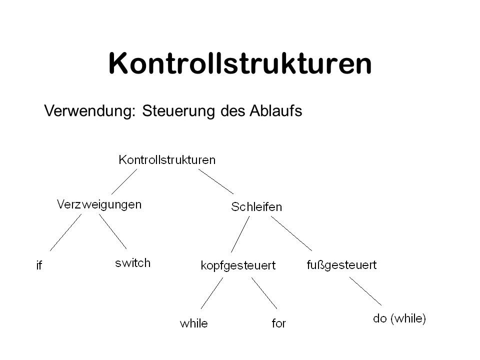 Verzweigungen if ( ) { } else if ( ) { } else { } switch ( ) { case : ; break; default: ; } Gleiche Syntax und Operatoren wie in C(++)