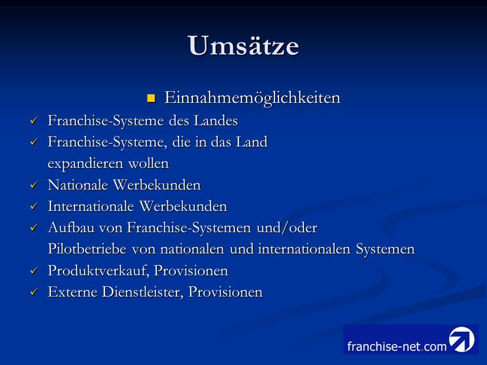 Umsätze Einnahmemöglichkeiten Einnahmemöglichkeiten Franchise-Systeme des Landes Franchise-Systeme des Landes Franchise-Systeme, die in das Land Franc