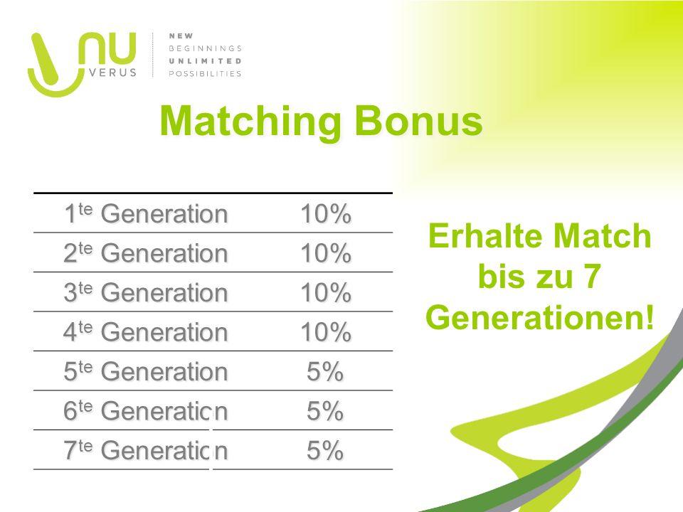 1 te Generation 10% 2 te Generation 10% 3 te Generation 10% 4 te Generation 10% 5 te Generation 5% 6 te Generation 5% 7 te Generation 5% Matching Bonus Erhalte Match bis zu 7 Generationen!