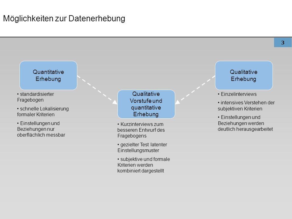 3 Möglichkeiten zur Datenerhebung Quantitative Erhebung Qualitative Erhebung Qualitative Vorstufe und quantitative Erhebung standardisierter Frageboge