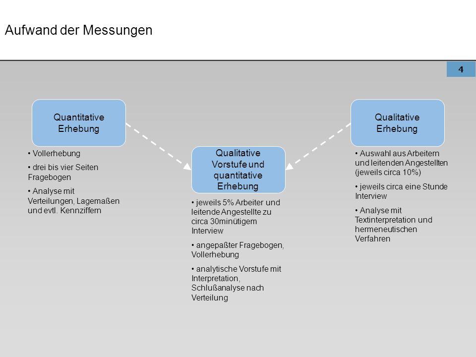 4 Aufwand der Messungen Quantitative Erhebung Qualitative Erhebung Qualitative Vorstufe und quantitative Erhebung Vollerhebung drei bis vier Seiten Fr