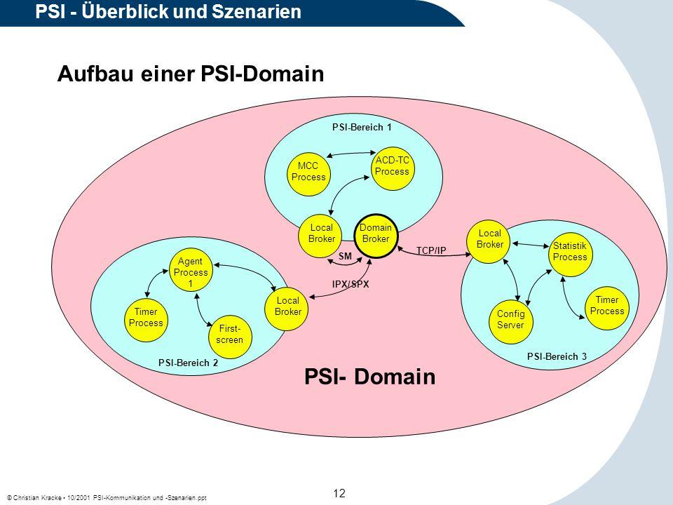 © Christian Kracke 10/2001 PSI-Kommunikation und -Szenarien.ppt 12 PSI - Überblick und Szenarien Aufbau einer PSI-Domain Local Broker Config Server St