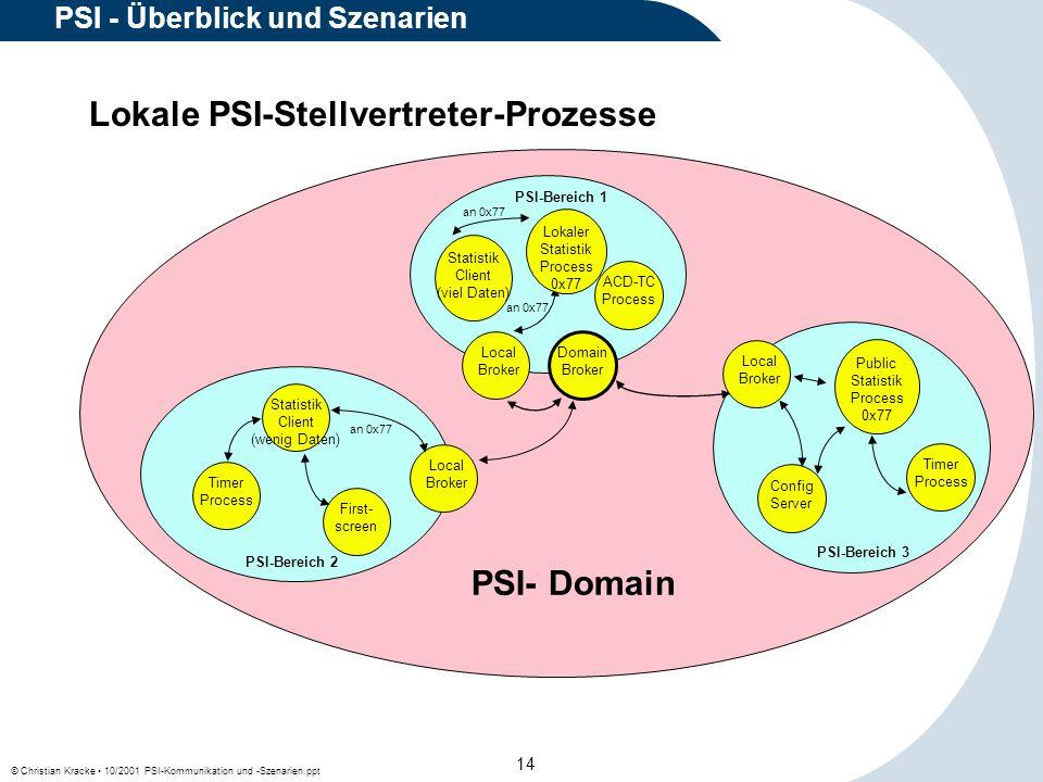 © Christian Kracke 10/2001 PSI-Kommunikation und -Szenarien.ppt 14 PSI - Überblick und Szenarien Lokale PSI-Stellvertreter-Prozesse Local Broker Confi