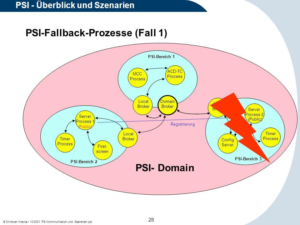 © Christian Kracke 10/2001 PSI-Kommunikation und -Szenarien.ppt 28 PSI - Überblick und Szenarien PSI-Fallback-Prozesse (Fall 1) Local Broker Config Se