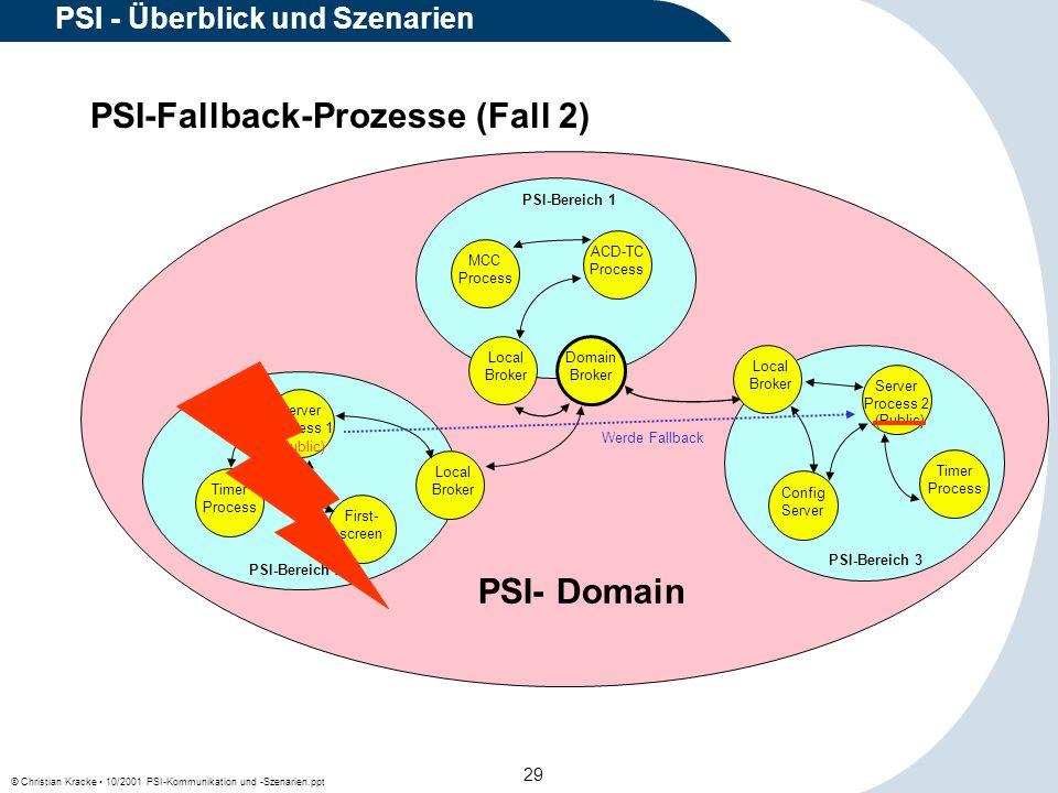 © Christian Kracke 10/2001 PSI-Kommunikation und -Szenarien.ppt 29 PSI - Überblick und Szenarien PSI-Fallback-Prozesse (Fall 2) Local Broker Config Se