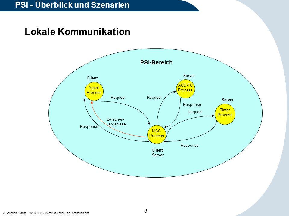 © Christian Kracke 10/2001 PSI-Kommunikation und -Szenarien.ppt 19 PSI - Überblick und Szenarien Fallbackmöglichkeiten beim lokalen PSI-Broker Der lokale PSI-Broker kann sich alternativ auch zu anderen PSI-Domains verbinden, falls sein primärer Domain-Broker nicht erreichbar ist.