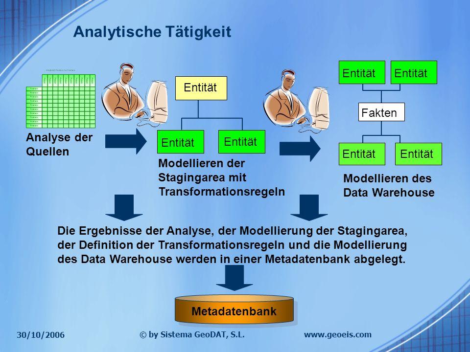 30/10/2006 © by Sistema GeoDAT, S.L.www.geoeis.com Analytische Tätigkeit Analyse der Quellen Modellieren der Stagingarea mit Transformationsregeln Ent