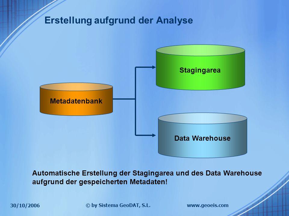 30/10/2006 © by Sistema GeoDAT, S.L.www.geoeis.com Metadatenbank Stagingarea Data Warehouse Automatische Erstellung der Stagingarea und des Data Warehouse aufgrund der gespeicherten Metadaten.