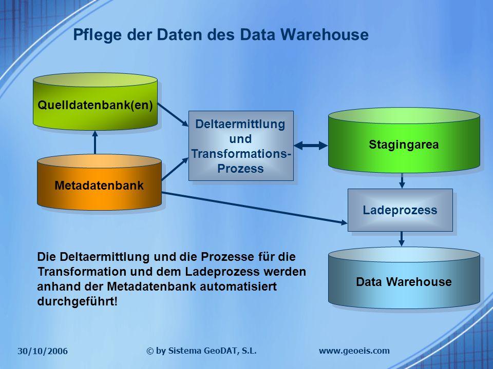 30/10/2006 © by Sistema GeoDAT, S.L.www.geoeis.com Quelldatenbank(en) Metadatenbank Data Warehouse Deltaermittlung und Transformations- Prozess Deltae