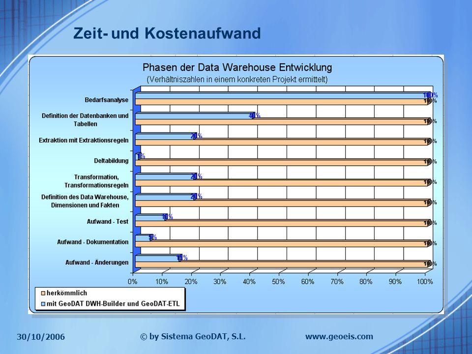 30/10/2006 © by Sistema GeoDAT, S.L.www.geoeis.com Zeit- und Kostenaufwand