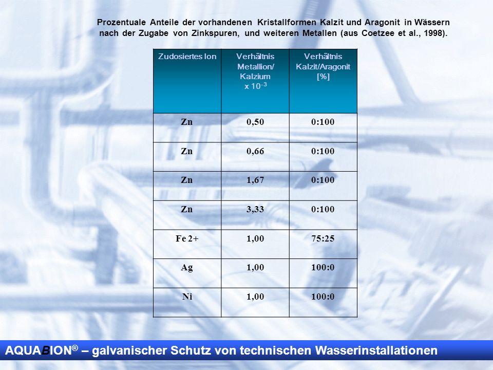 AQUABION ® – galvanischer Schutz von technischen Wasserinstallationen Prozentuale Anteile der vorhandenen Kristallformen Kalzit und Aragonit in Wässer