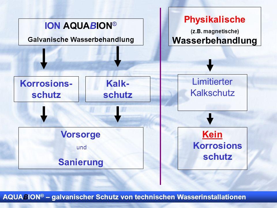 AQUABION ® – galvanischer Schutz von technischen Wasserinstallationen ION AQUABION ® Galvanische Wasserbehandlung Kalk- schutz Vorsorge und Sanierung