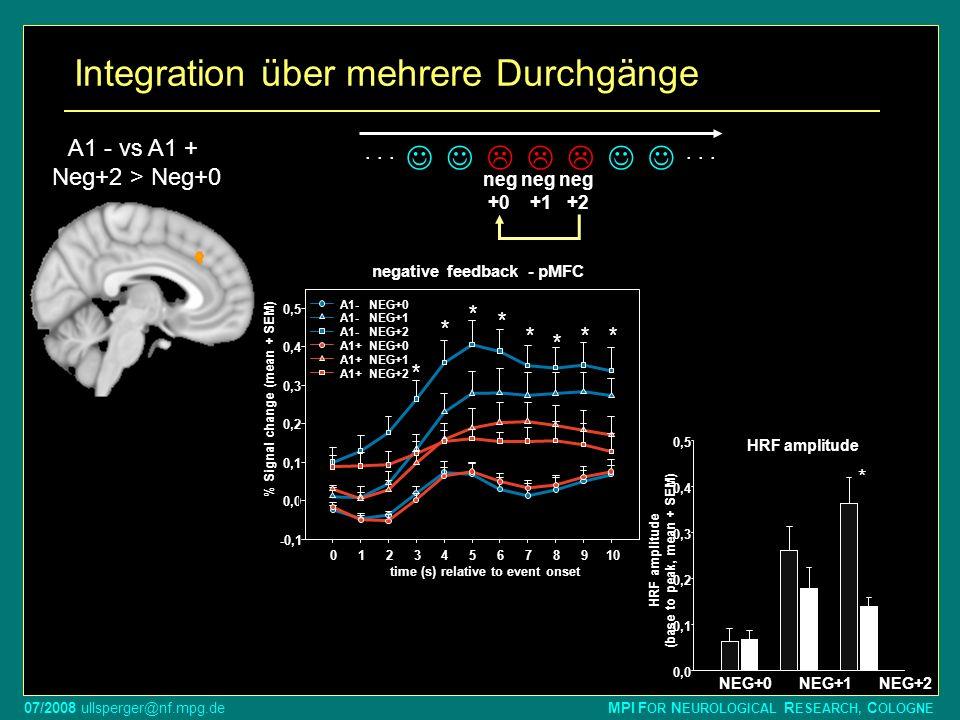 07/2008 ullsperger@nf.mpg.de MPI F OR N EUROLOGICAL R ESEARCH, C OLOGNE Integration über mehrere Durchgänge A1 - vs A1 + Neg+2 > Neg+0 HRF amplitude N