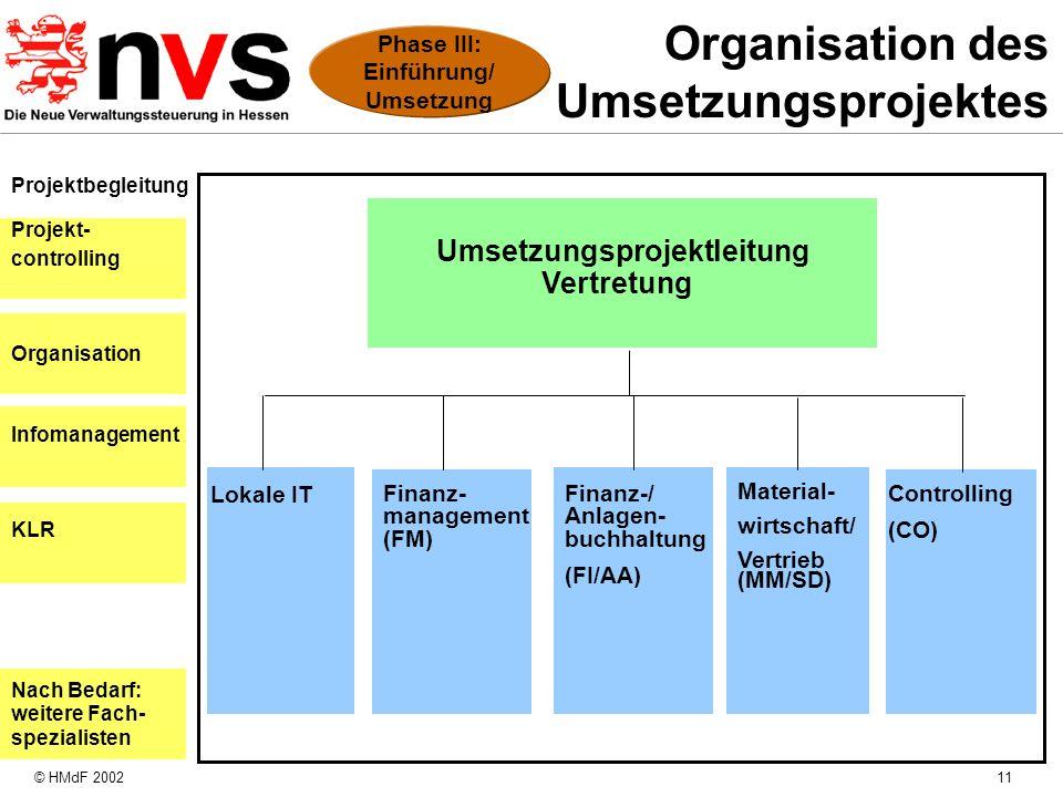 © HMdF 200211 Organisation des Umsetzungsprojektes Lokale IT Finanz-/ Anlagen- buchhaltung (FI/AA) Material- wirtschaft/ Vertrieb (MM/SD) Controlling